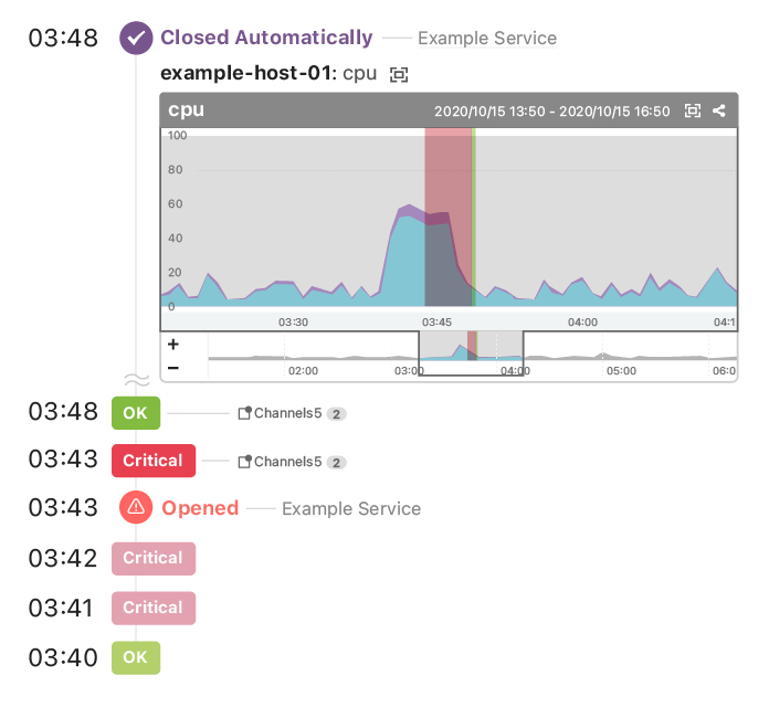 Sending alerts with Anomaly Detection for Roles