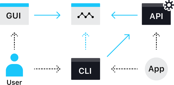 Promote code management and automation with APIs and the CLI tool mkr